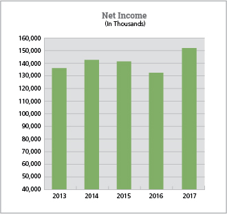 Net Income Chart