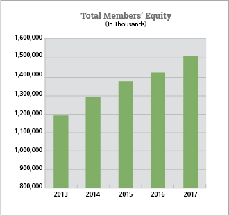 Chart of Total members equity