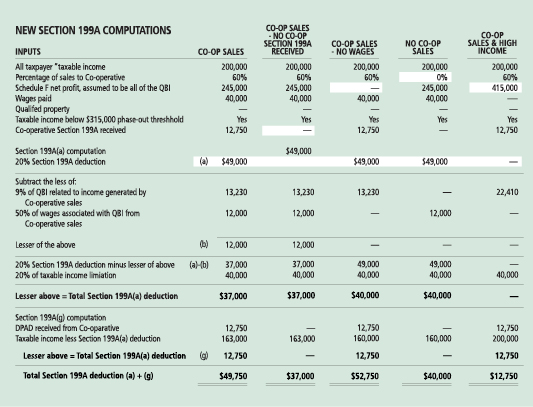 Section 199A Tax Chart