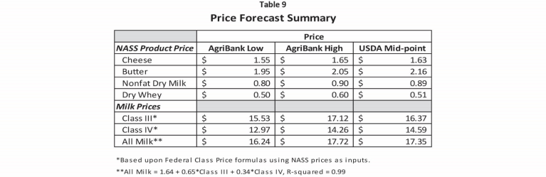 Price Forecast Summary for Milk and NASS Products
