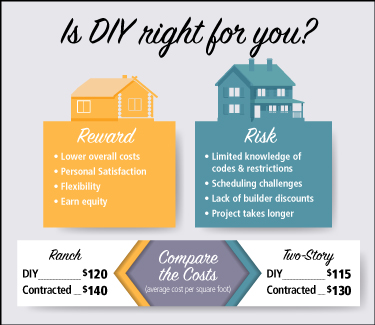 Risk and reward comparison chart for Do-It-Yourself home construction